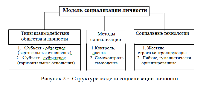 «Модель социализации»